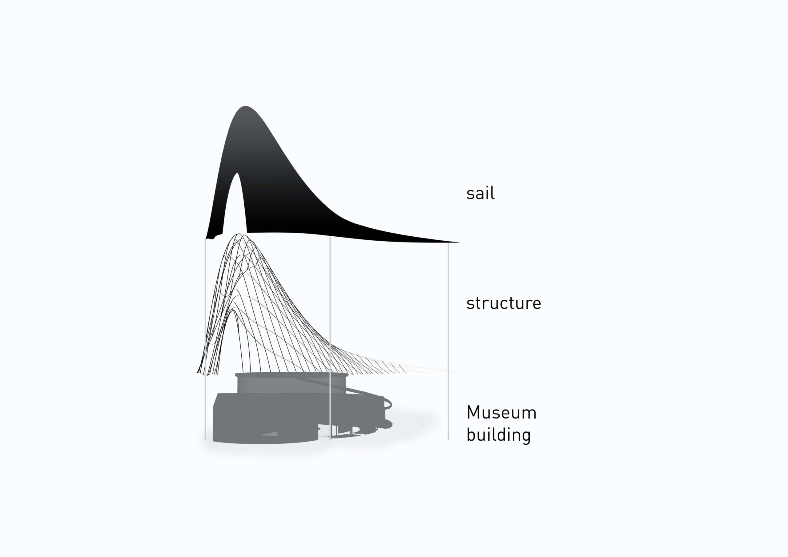 Art contemporain arabe Participation INJ ARCHITECTS